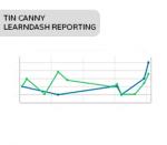 Tin Canny LearnDash Reporting